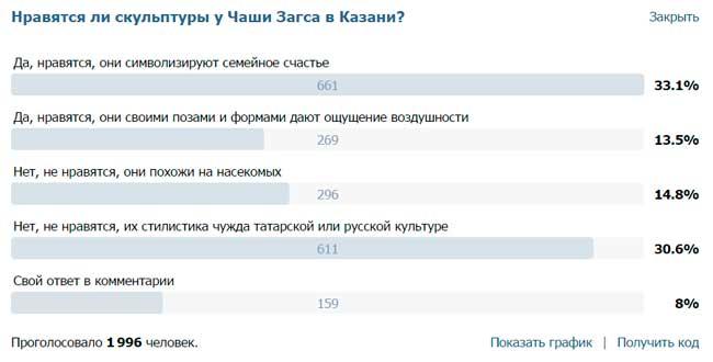 Скриншот опроса о скульптурах Даши Намдакова