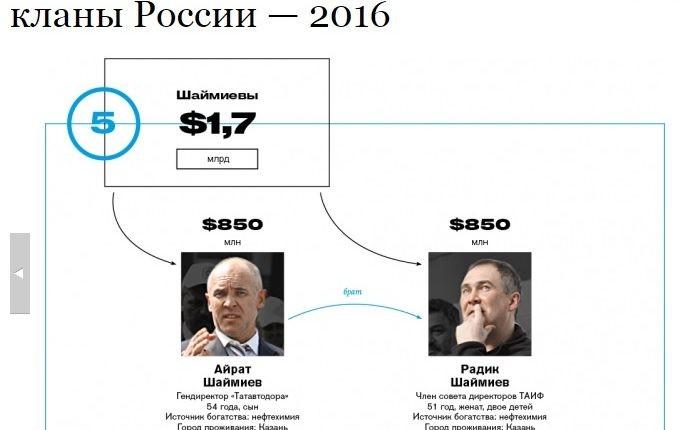 Врейтинге Forbes возникла семья «зятя Путина»